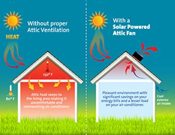 Summer Solar Attic Fan